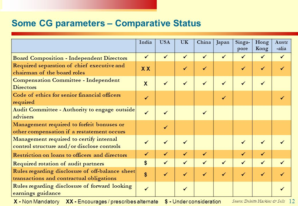Some CG parameters – Comparative Status
