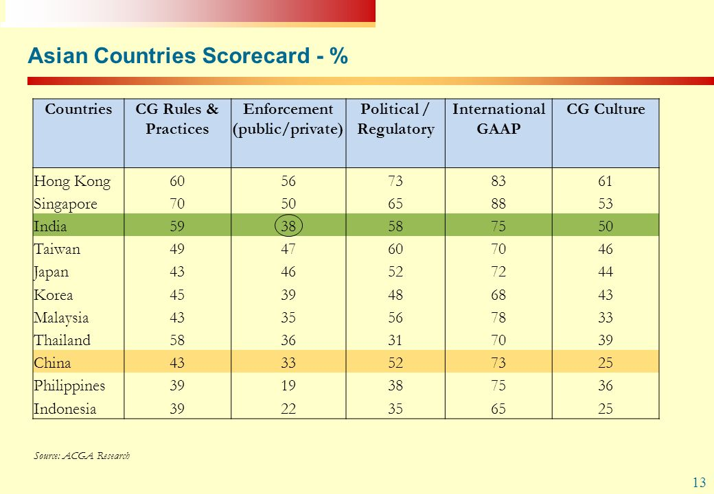 Asian Countries Scorecard - %