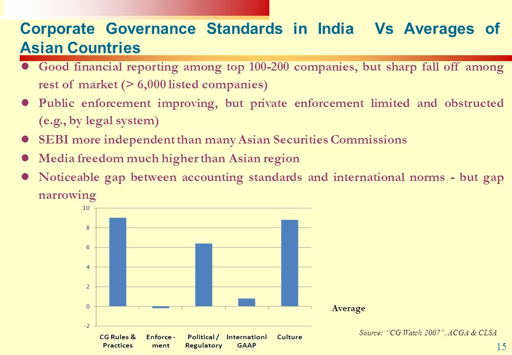 Corporate Governance Standards in India Vs Averages of Asian Countries