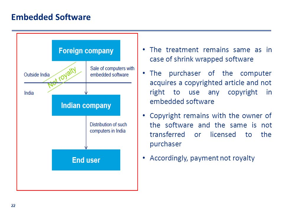 Embedded Software The treatment remains same as in case of shrink wrapped software.