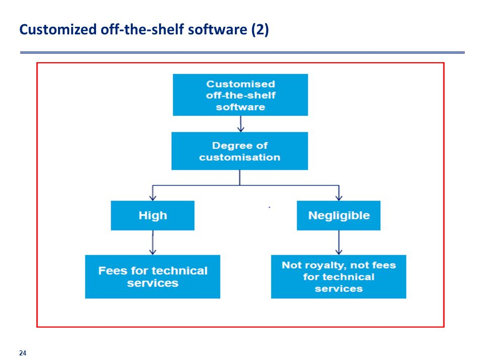 Customized off-the-shelf software (2)