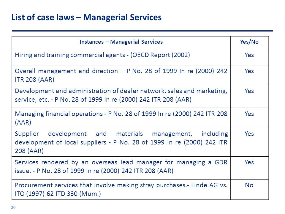 List of case laws – Managerial Services