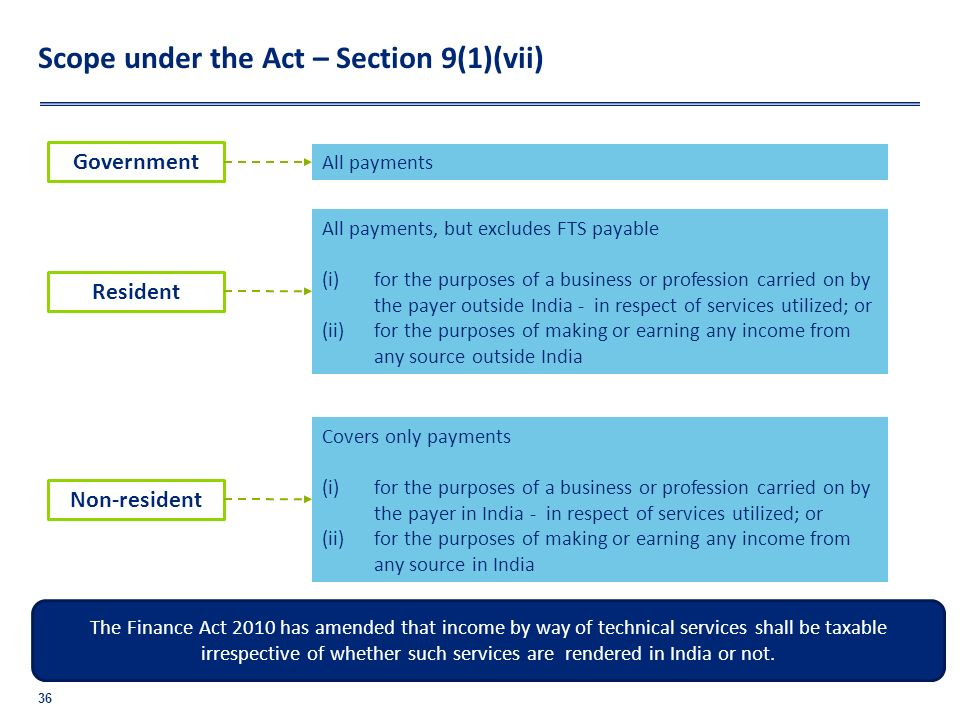 Scope under the Act – Section 9(1)(vii)