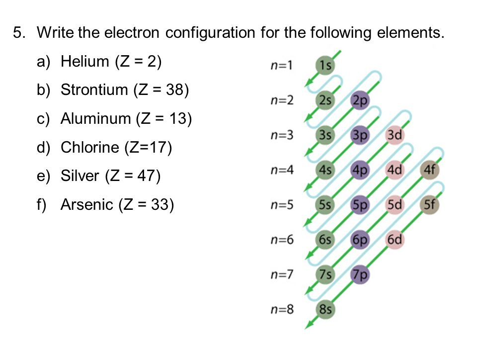 how to write elements in electron configuration