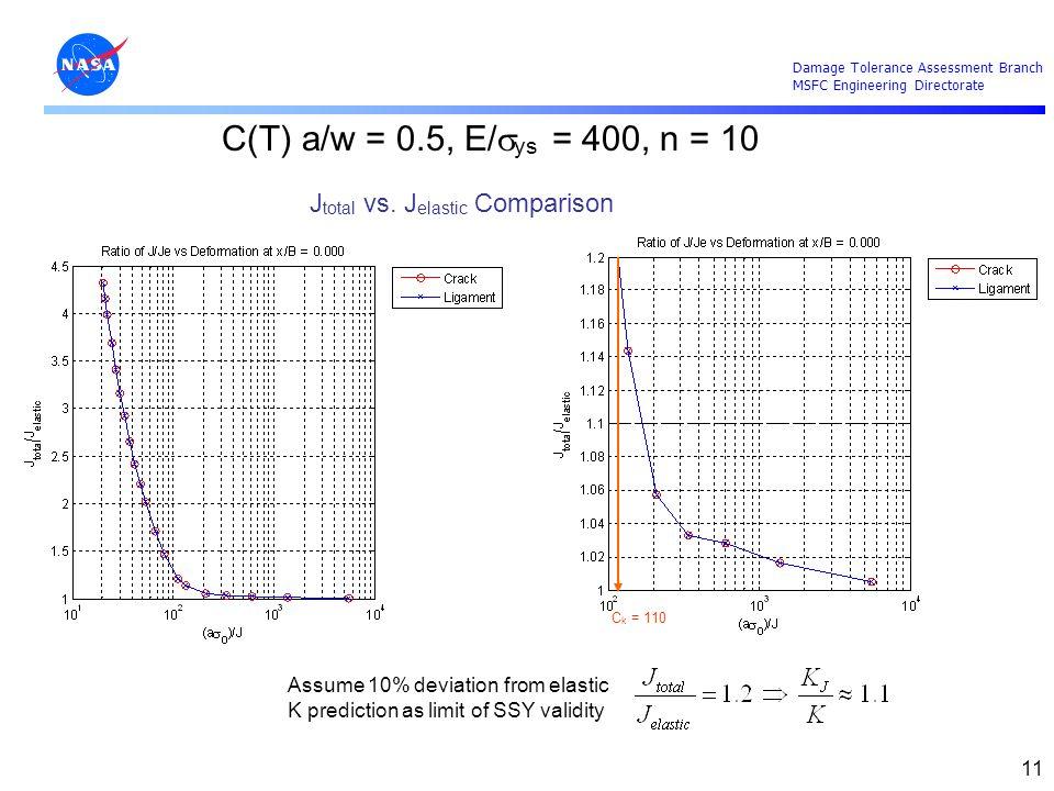 C(T) a/w = 0.5, E/sys = 400, n = 10 Jtotal vs. Jelastic Comparison