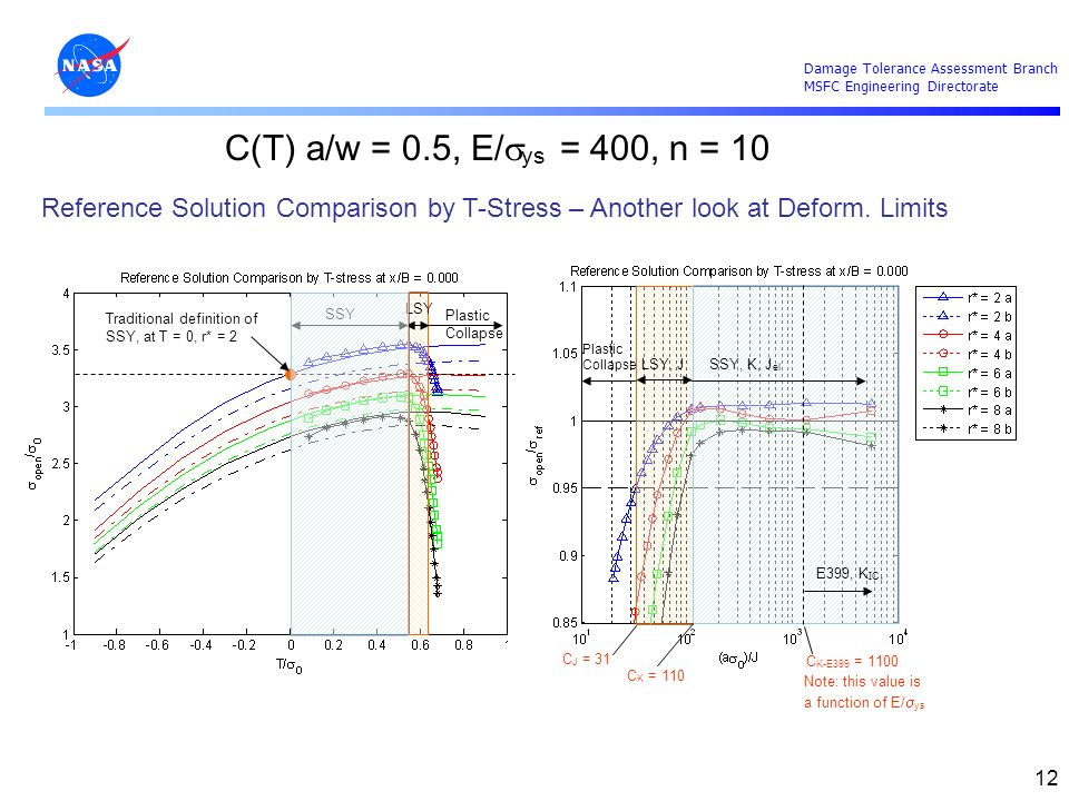 C(T) a/w = 0.5, E/sys = 400, n = 10 Reference Solution Comparison by T-Stress – Another look at Deform. Limits.