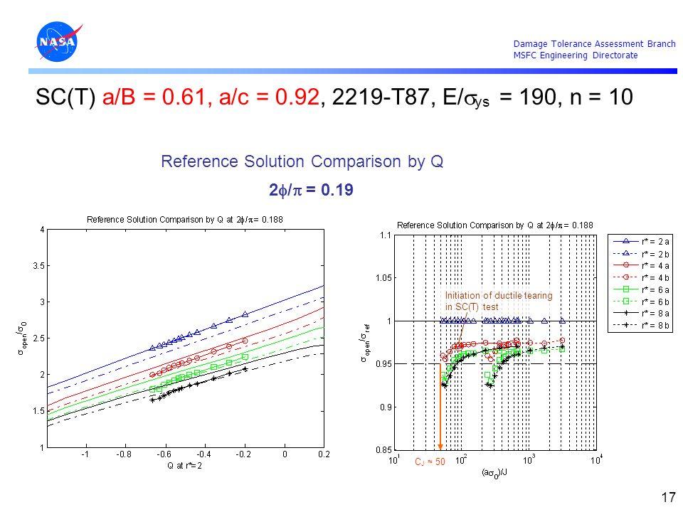 SC(T) a/B = 0.61, a/c = 0.92, 2219-T87, E/sys = 190, n = 10