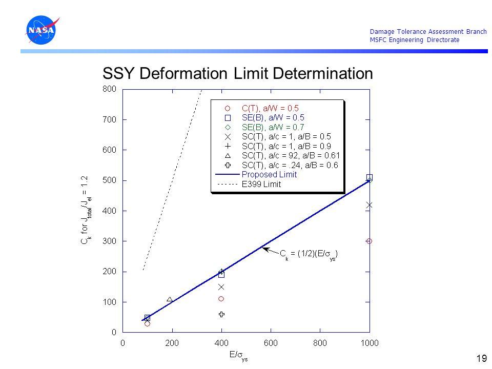 SSY Deformation Limit Determination