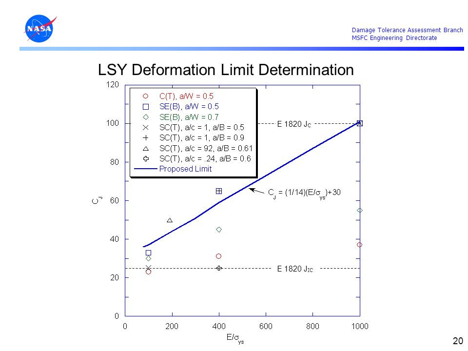 LSY Deformation Limit Determination
