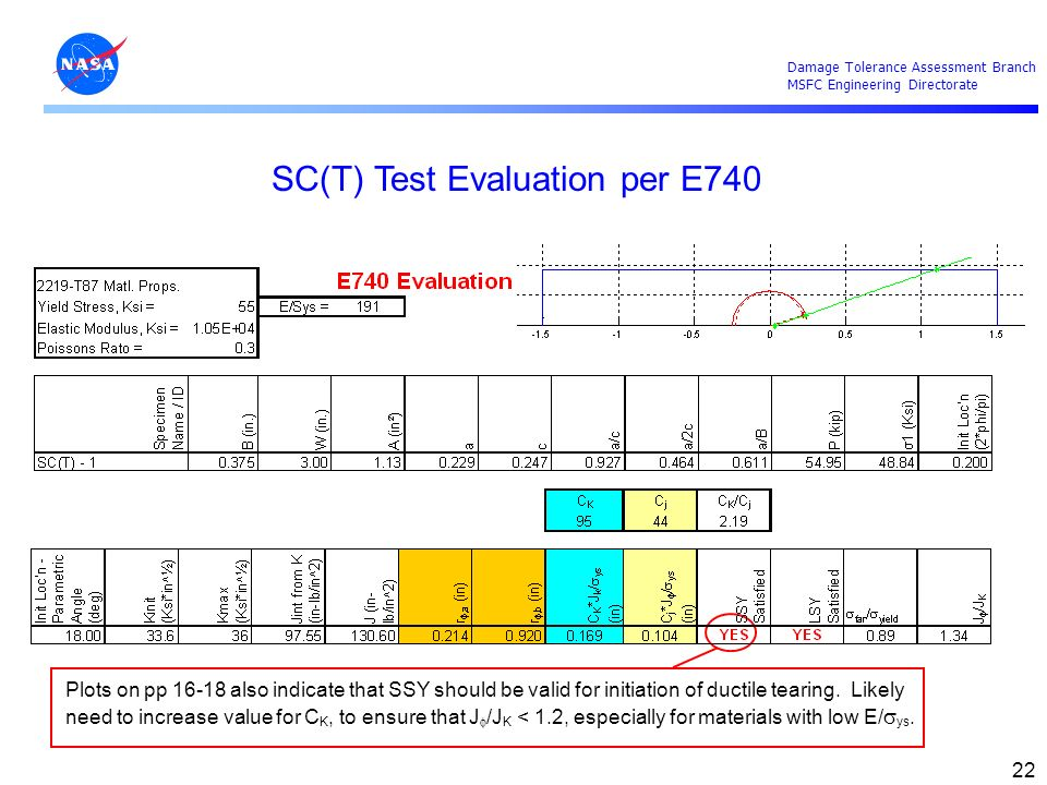 SC(T) Test Evaluation per E740