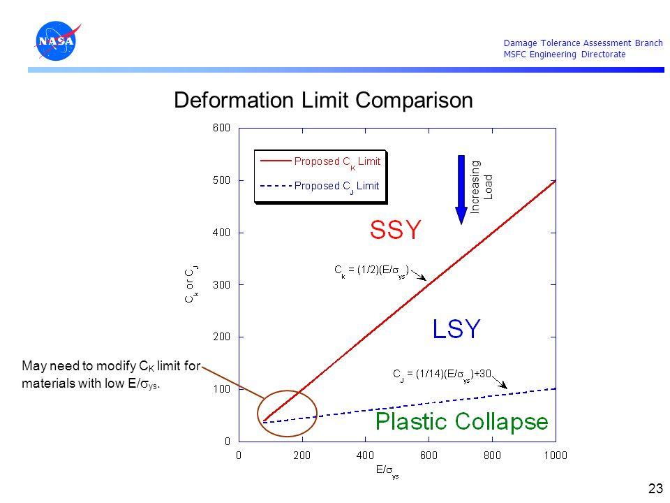 Deformation Limit Comparison