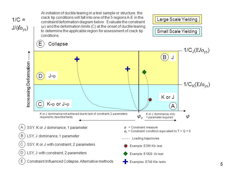 1/C = J/(lsys) E 1/CJ(E/sys) B D 1/CK(E/sys) C A jo j Collapse J J-j