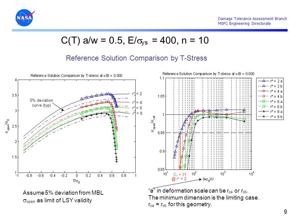 5% deviation curve (typ)