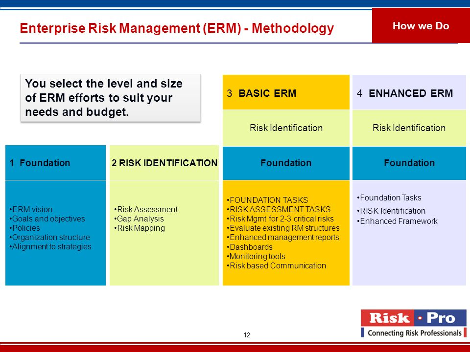 Enterprise Risk Management (ERM) - Methodology
