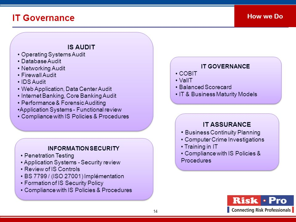 IT Governance How we Do IS AUDIT IT ASSURANCE