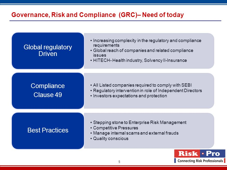Governance, Risk and Compliance (GRC)– Need of today