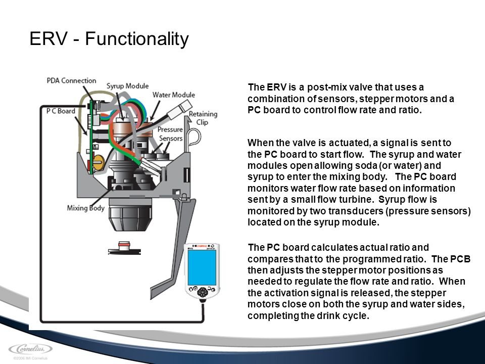 ERV+ +Functionality+The+ERV+is+a+post mix+valve+that+uses+a electronic ratio valve erv ppt download ev wiring diagram at crackthecode.co