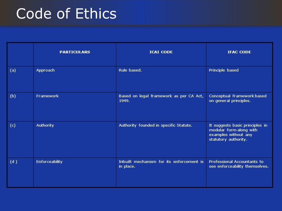 Code of Ethics PARTICULARS ICAI CODE IFAC CODE (a) Approach