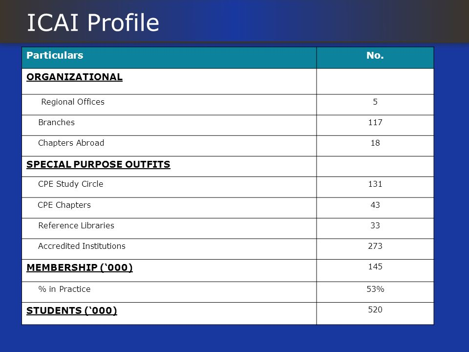 ICAI Profile Particulars No. ORGANIZATIONAL SPECIAL PURPOSE OUTFITS