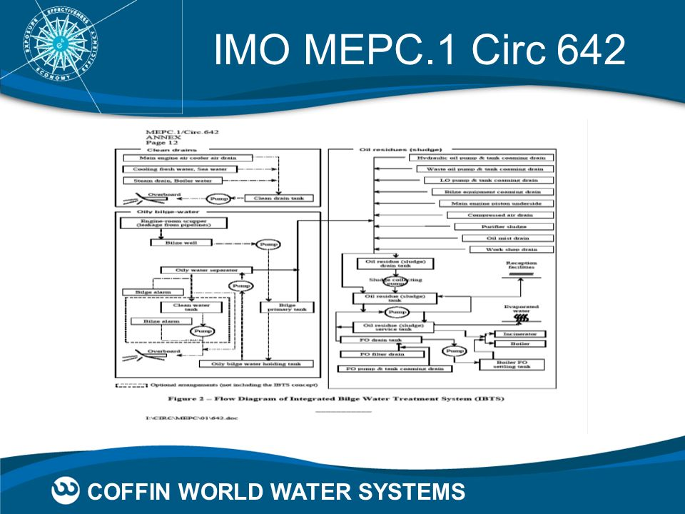 IMO MEPC.1 Circ 642 COFFIN WORLD WATER SYSTEMS