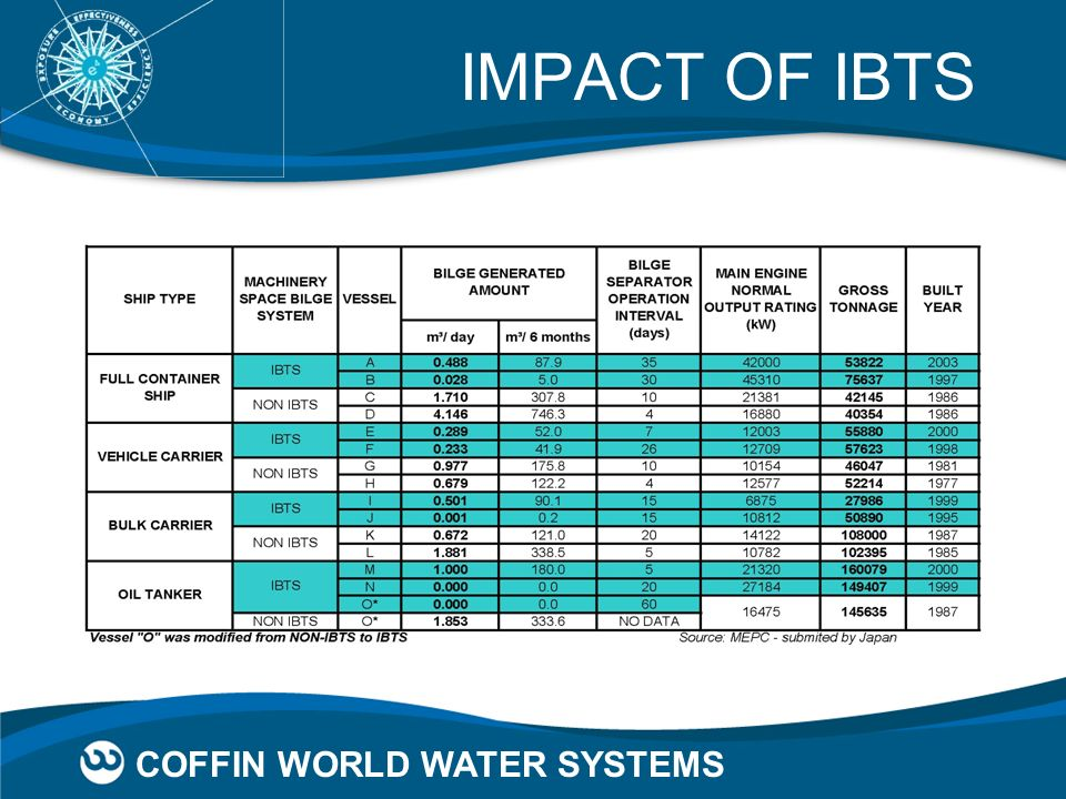 IMPACT OF IBTS COFFIN WORLD WATER SYSTEMS