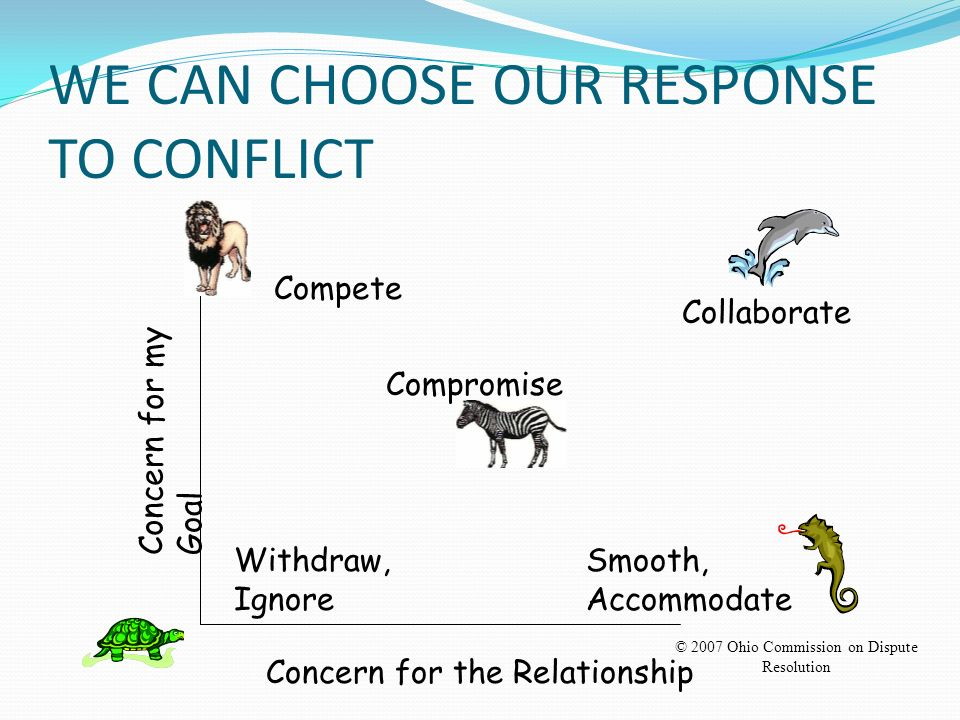 the ability to compromise is important when responding to conflict? essay Conflict resolution in the workplace  or leader this makes the ability to manage conflict a critical  it is how an individual manages conflict that is important.
