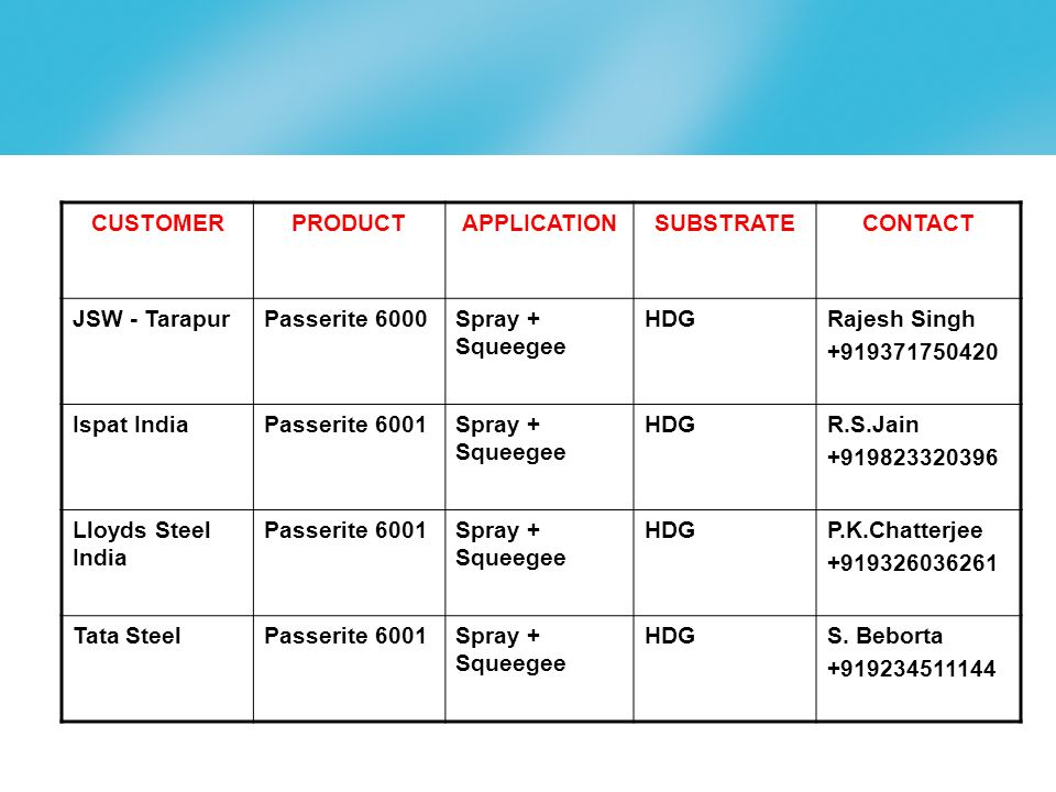 CUSTOMER PRODUCT. APPLICATION. SUBSTRATE. CONTACT. JSW - Tarapur. Passerite 6000. Spray + Squeegee.