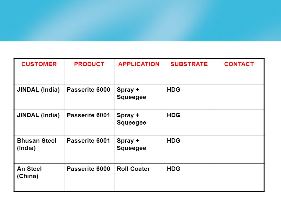 CUSTOMER PRODUCT. APPLICATION. SUBSTRATE. CONTACT. JINDAL (India) Passerite 6000. Spray + Squeegee.