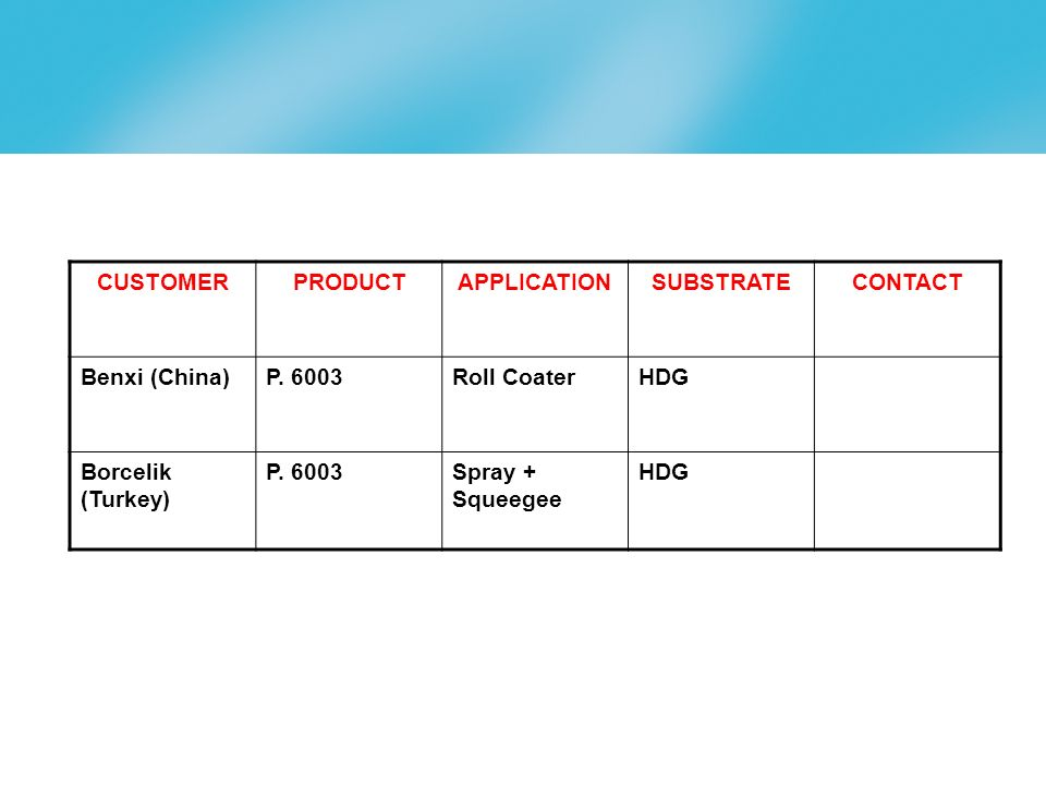CUSTOMER PRODUCT. APPLICATION. SUBSTRATE. CONTACT. Benxi (China) P. 6003. Roll Coater. HDG. Borcelik (Turkey)