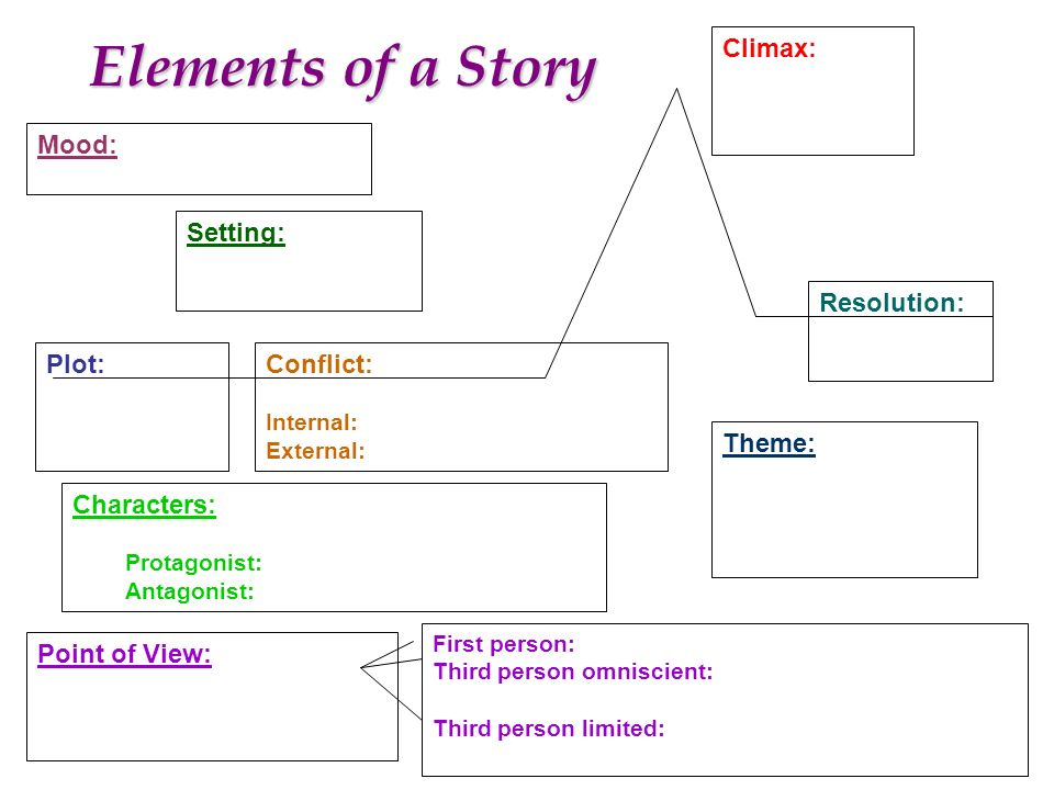 elements of a story climax mood falling action setting