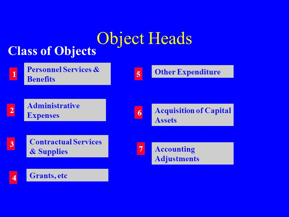 Object Heads Class of Objects Personnel Services & Benefits