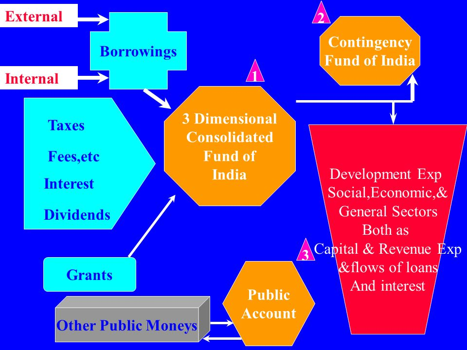 2 Internal. External. Borrowings. Contingency. Fund of India. 1. 3 Dimensional. Consolidated.