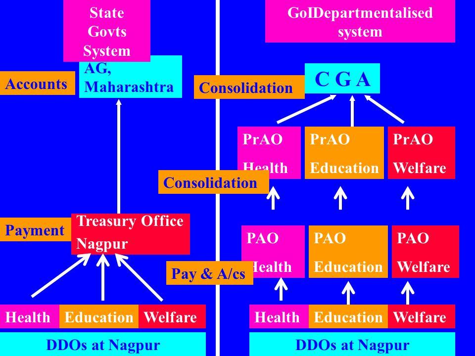 GoIDepartmentalised system