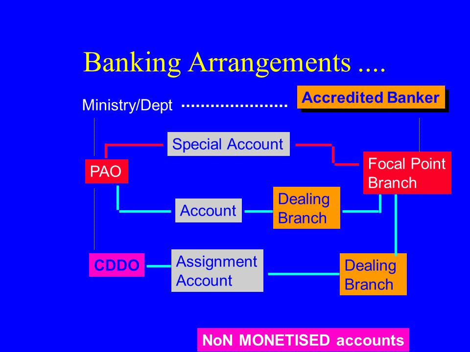 Banking Arrangements .... Ministry/Dept Accredited Banker PAO