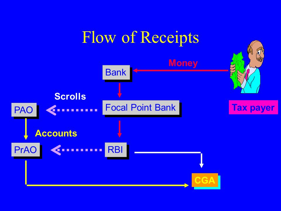 Flow of Receipts Money Bank Scrolls Focal Point Bank Tax payer PAO