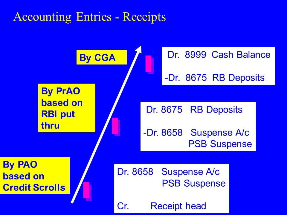 Accounting Entries - Receipts