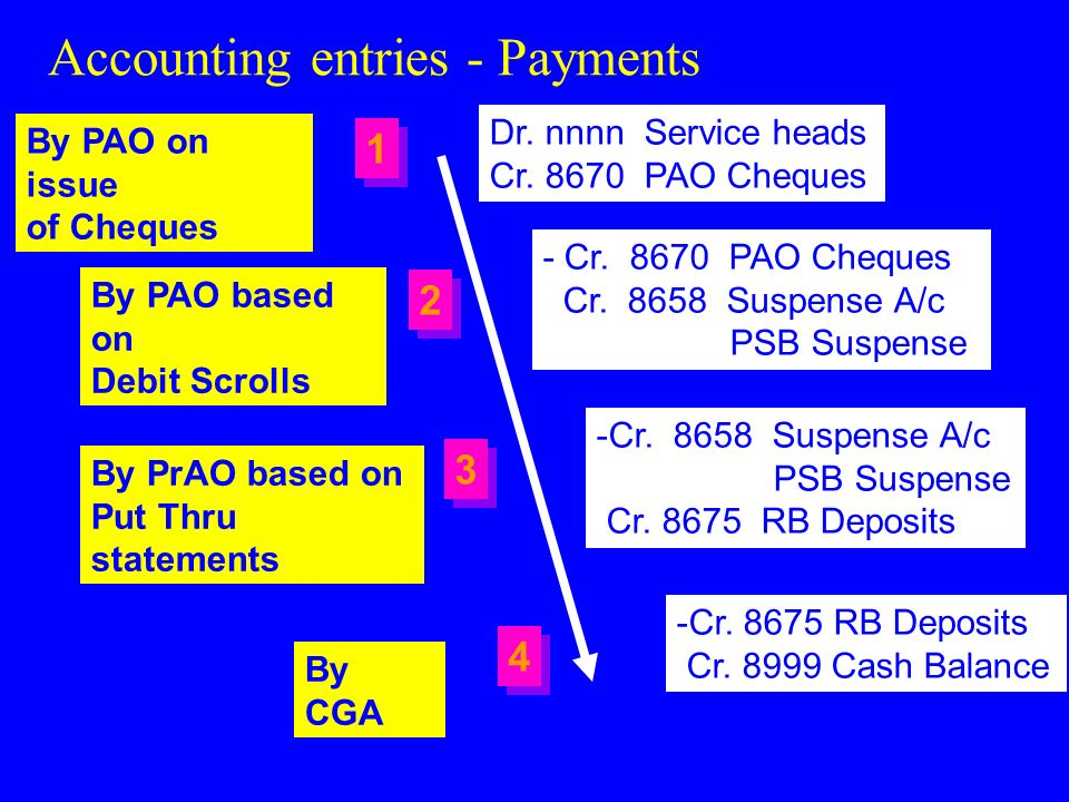 Accounting entries - Payments