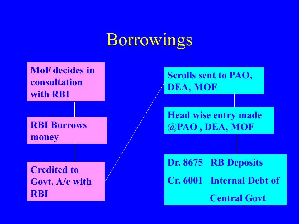 Borrowings MoF decides in consultation with RBI