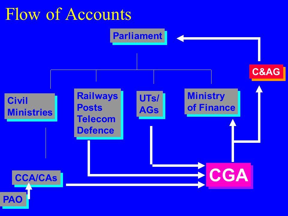 Flow of Accounts CGA Parliament C&AG Railways Posts Telecom Defence