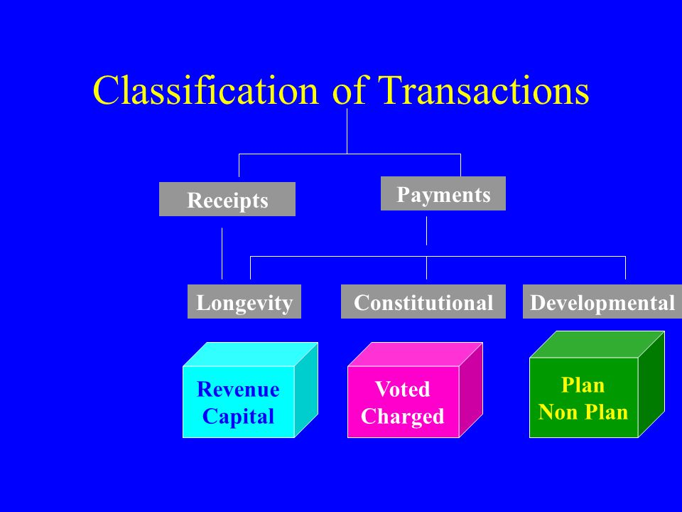 Classification of Transactions