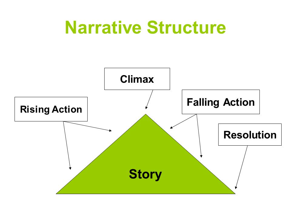 Narrative Structure Story Climax Falling Action Resolution