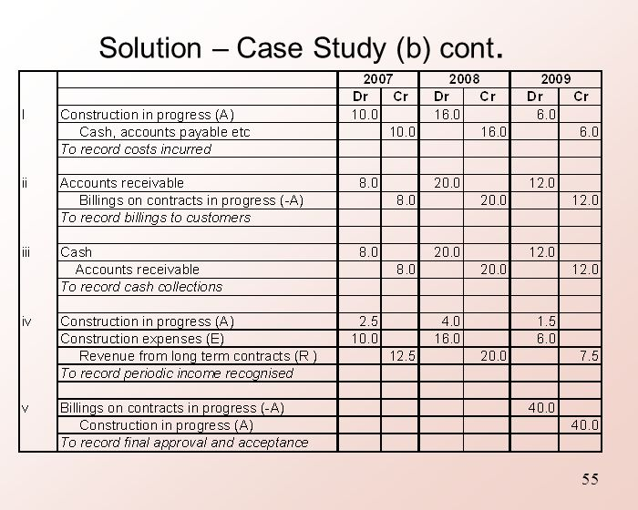 xyz construction case study Green supply chain management strategy selection using analytic network  process: case study at pt xyz w adelina and rd kusumastuti published  under.