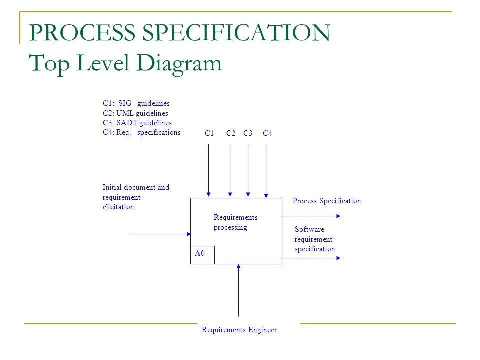 process specification in software engineering pdf