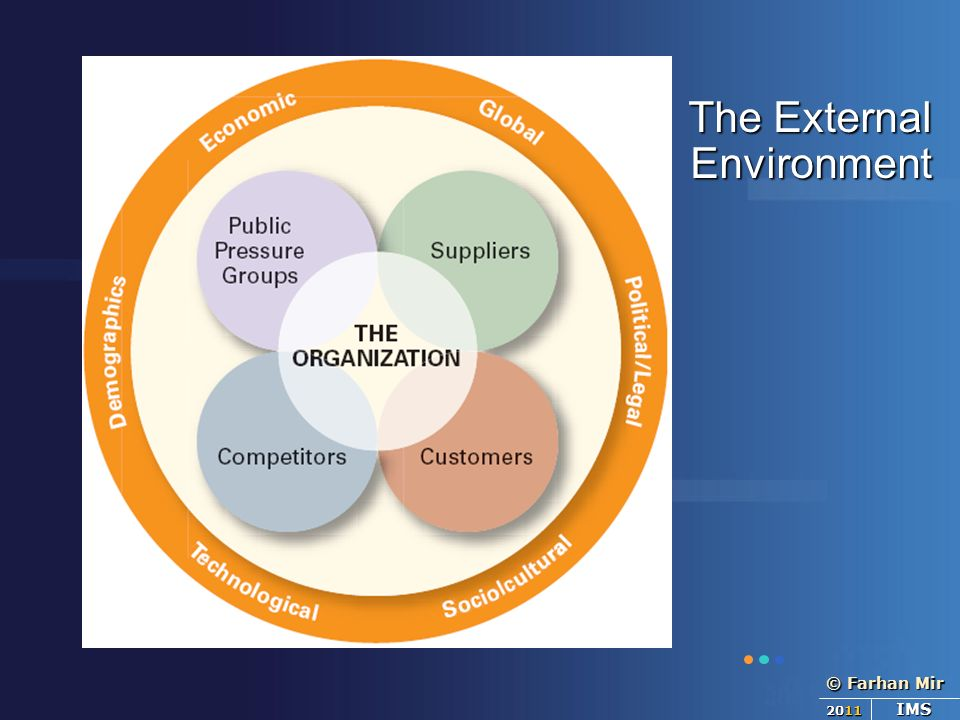 the external environment Organizational environment denotes internal and external environmental factors influencing organizational activates and decision making.