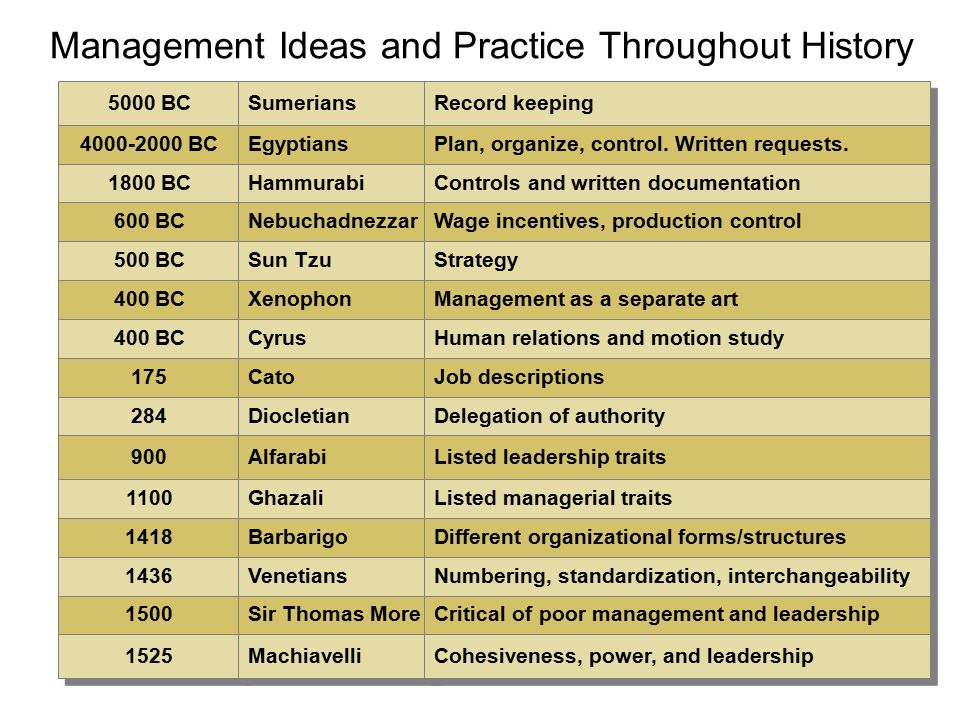 historical modes of government and business relationship manager