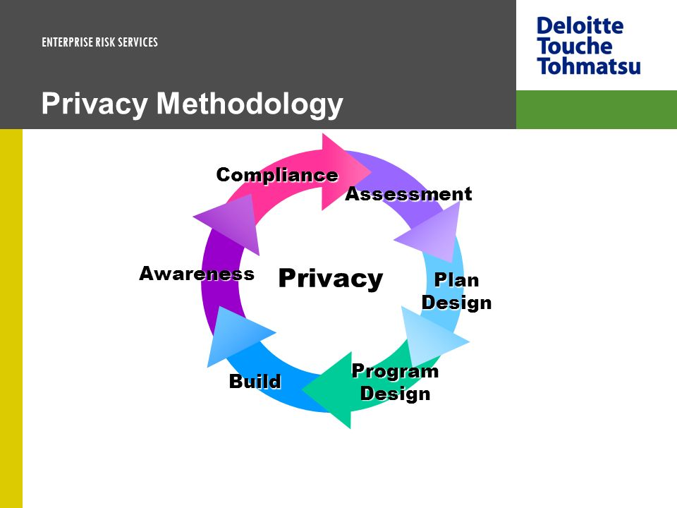 Privacy Methodology Privacy Compliance Assessment Awareness