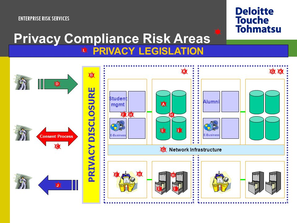 Privacy Compliance Risk Areas
