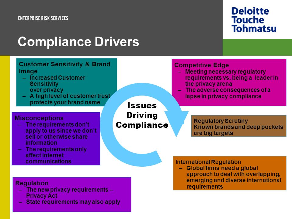 Issues Driving Compliance