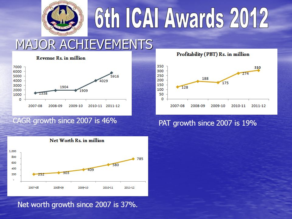 MAJOR ACHIEVEMENTS CAGR growth since 2007 is 46%