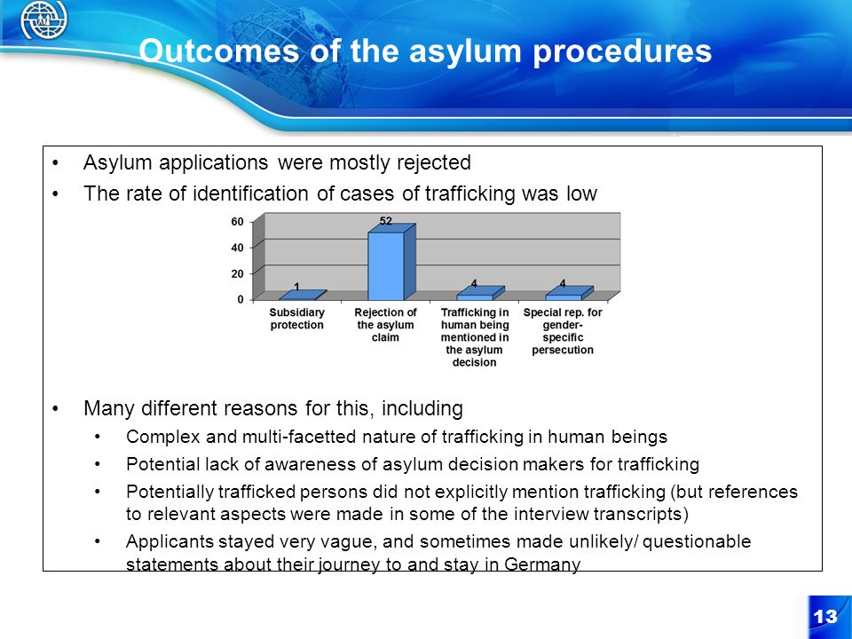 Outcomes of the asylum procedures